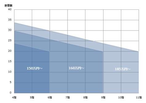 増圧給水ポンプ交換価格表