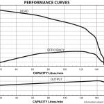 SEG 26.5 Max Head Curve