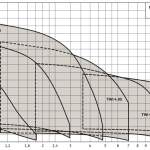 TWI Curve