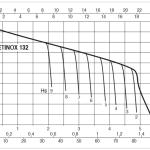 JETINOX 132 Curve