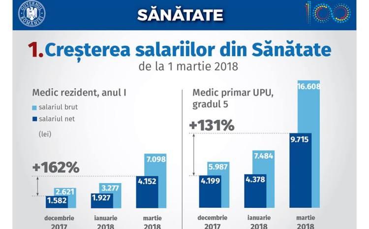 Bilanț Guvernul Dăncilă după șase luni: Salarii mai mari pentru medici, investiții în creștere, bani pentru agricultori