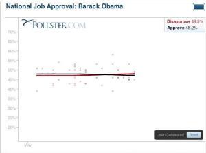 Obama_JobApproval_20100501-20100520