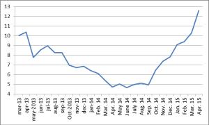 Græsk rentespænd indtil april 15