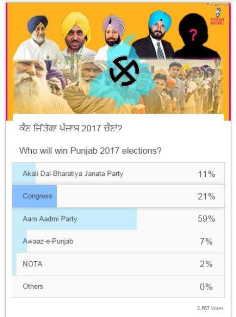 punjab-election-poll-2