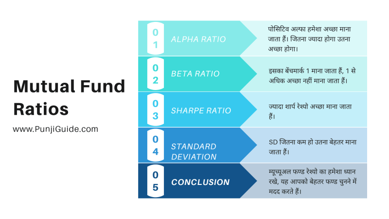 what is mutual fund ratio in hindi