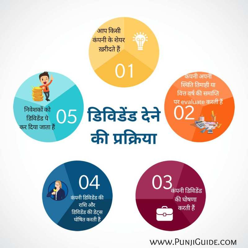 What is Dividend process and Record date