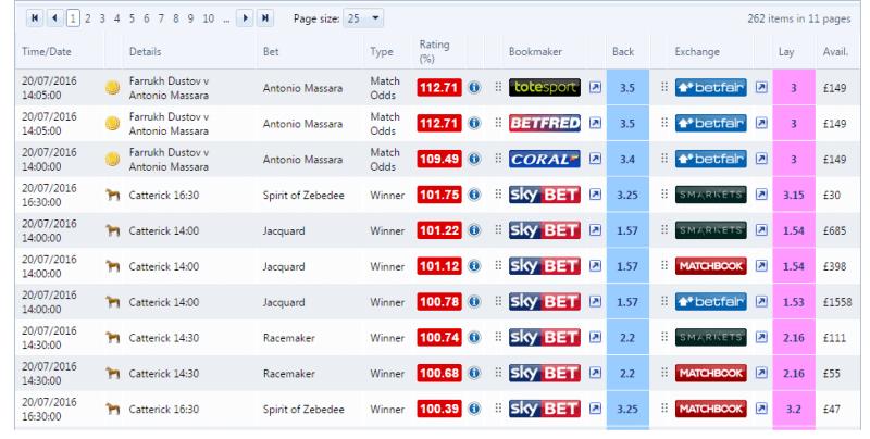 Odds-finder-oddsmonkey-arbing-software matched betting software