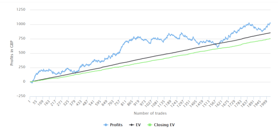Ev sports betting odds shark nfl trends betting