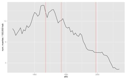 Figura 1: Tasa de mortalidad en accidentes de tráfico histórica en Reino Unido