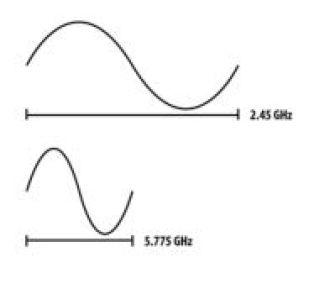Diferenças de ondas 2.4Ghz e 5Ghz