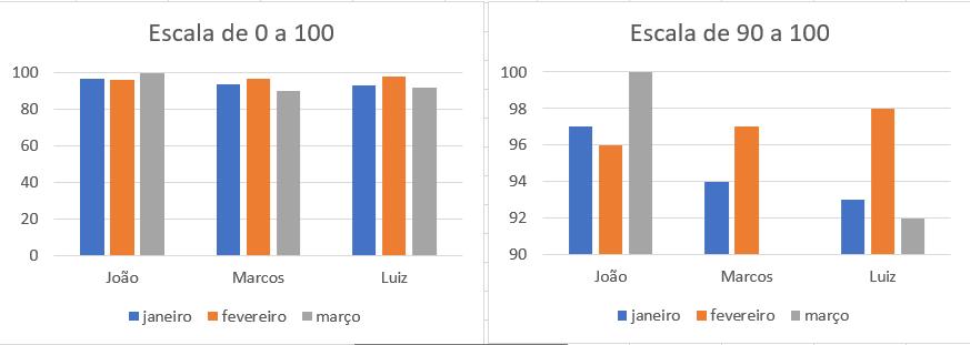 gráficos iguais, com escalas diferentes