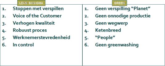 Tabel met Lean en de Green uitbreidingen