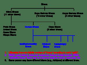 Bhava and Gathi Chart