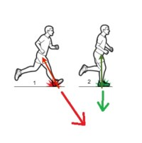 Running Injury Prevention: Foot Strike