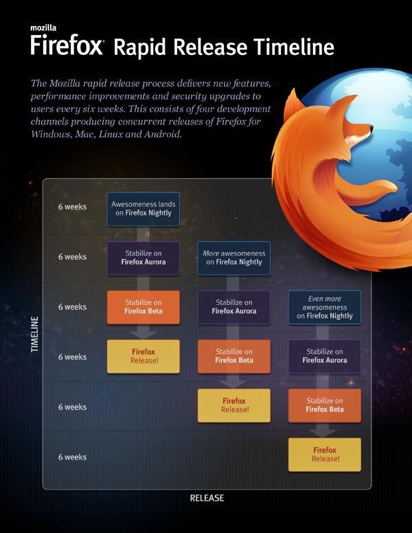 Mozilla Firefox rapid release cycle - Image B