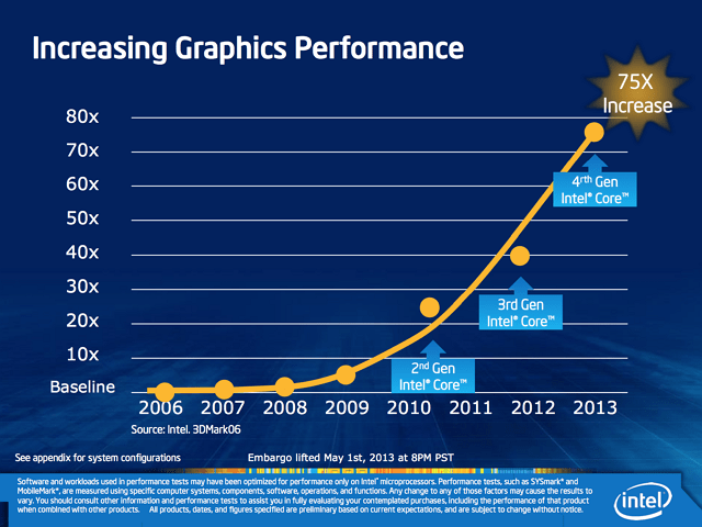 Intel - increasing graphics performance chart