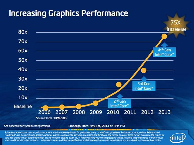 Intel - increasing graphics performance chart