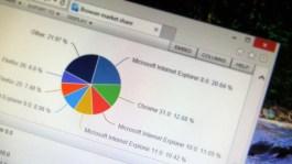 IE11 market share for December 2013