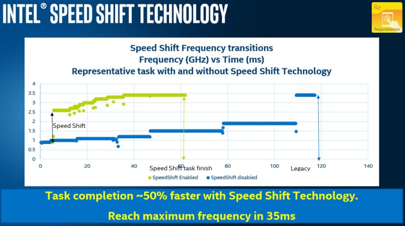 Intel Speed Shift on Windows 10