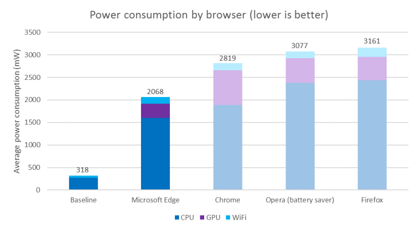 Microsoft web browser power consumption tests