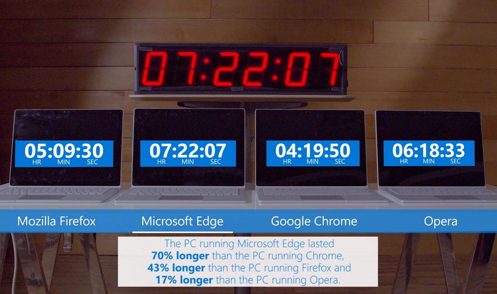 Microsoft Edge battery life test