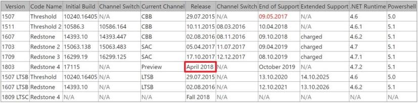 Windows 10 version 1803 release date