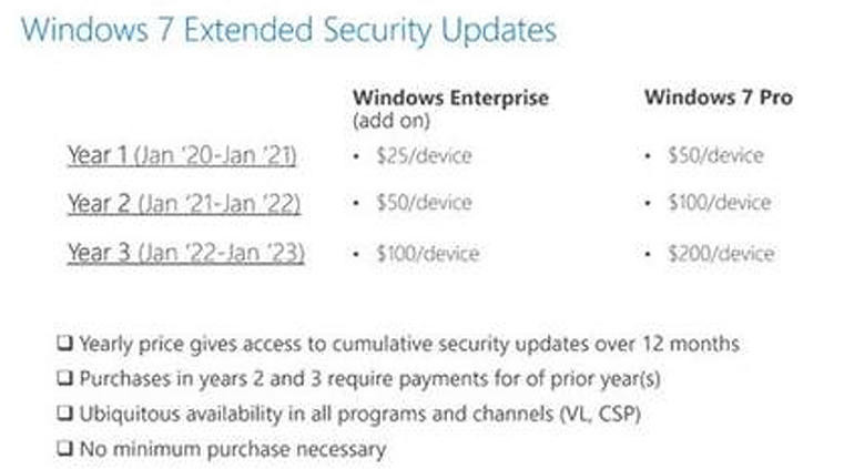 Windows 10 update pricing chart