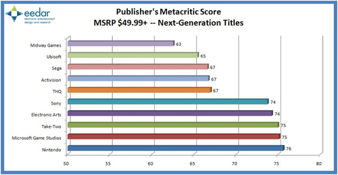The Publisher's Metacritic Averages