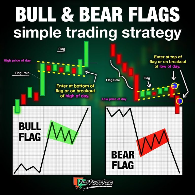 Bull & Bear Flags