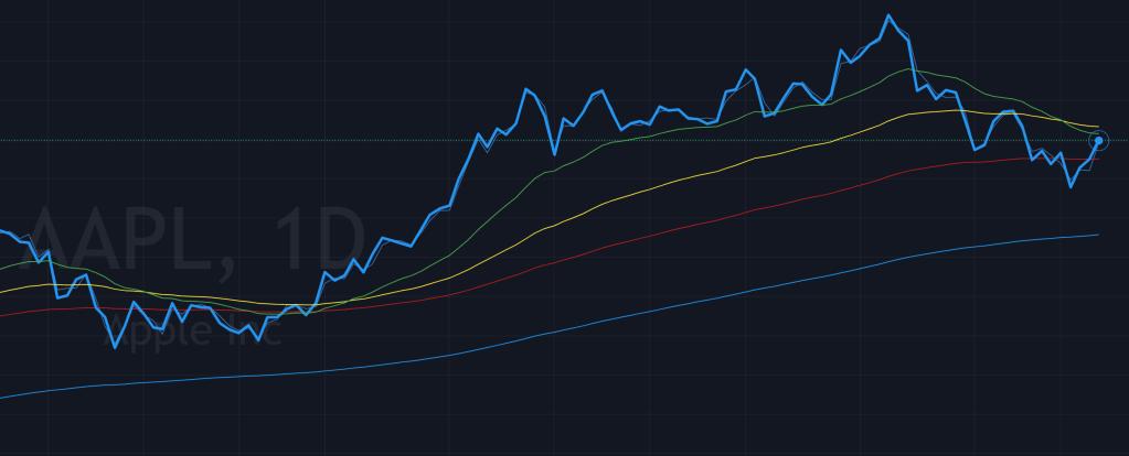Line Chart Stocks