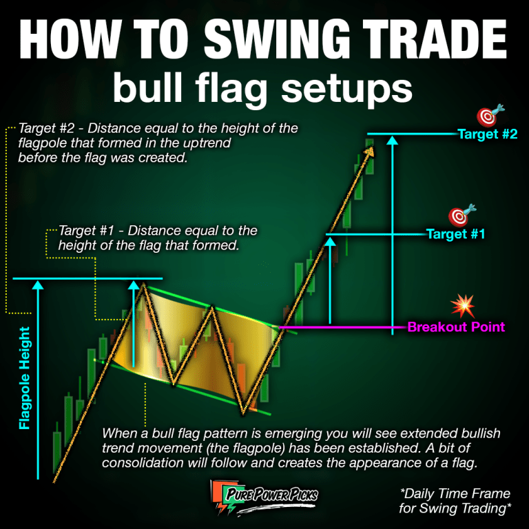 How To Trade Bull Flags