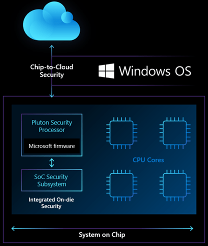 Graphic showing the Microsoft Pluton security processor