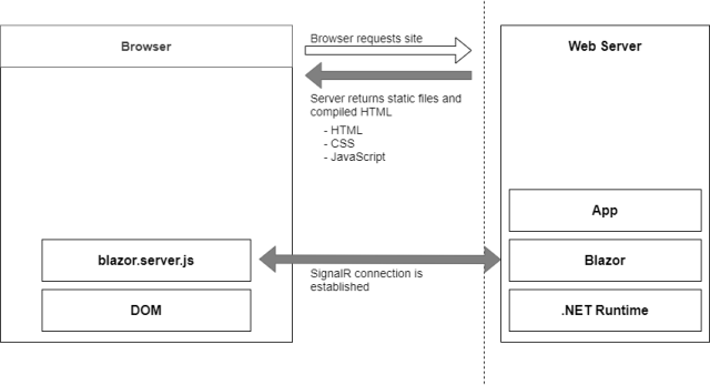 Bootup process of a Blazor Server application