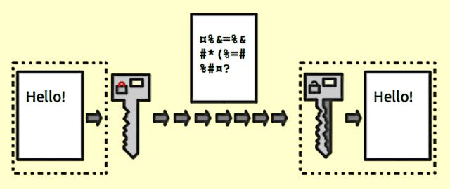 What is data encryption? - Public key encryption keys - Why data encryption is so important