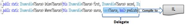 Func delegate in Where - Universal PredicateBuilder for Expression