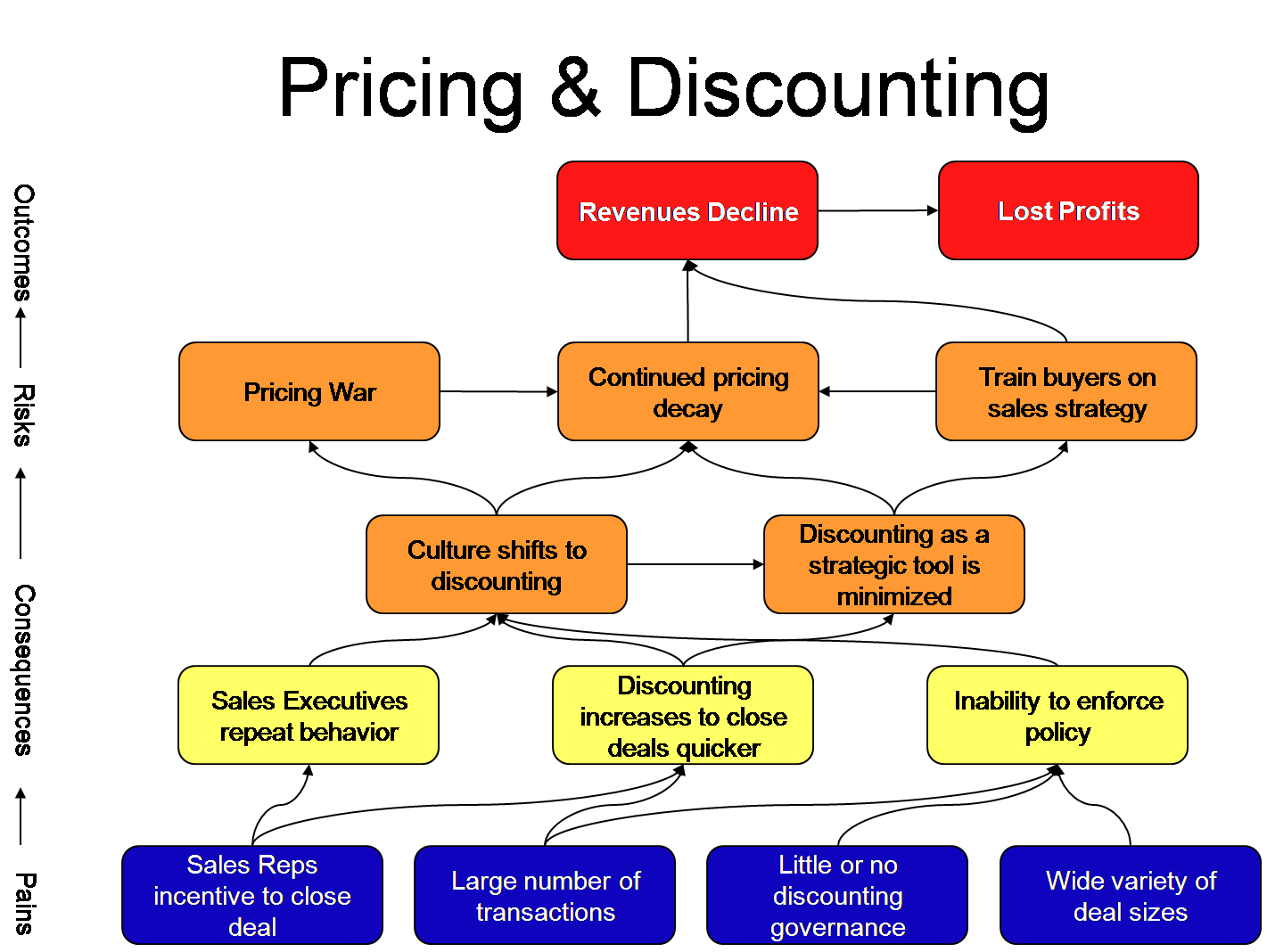 Price Disc Pain Map