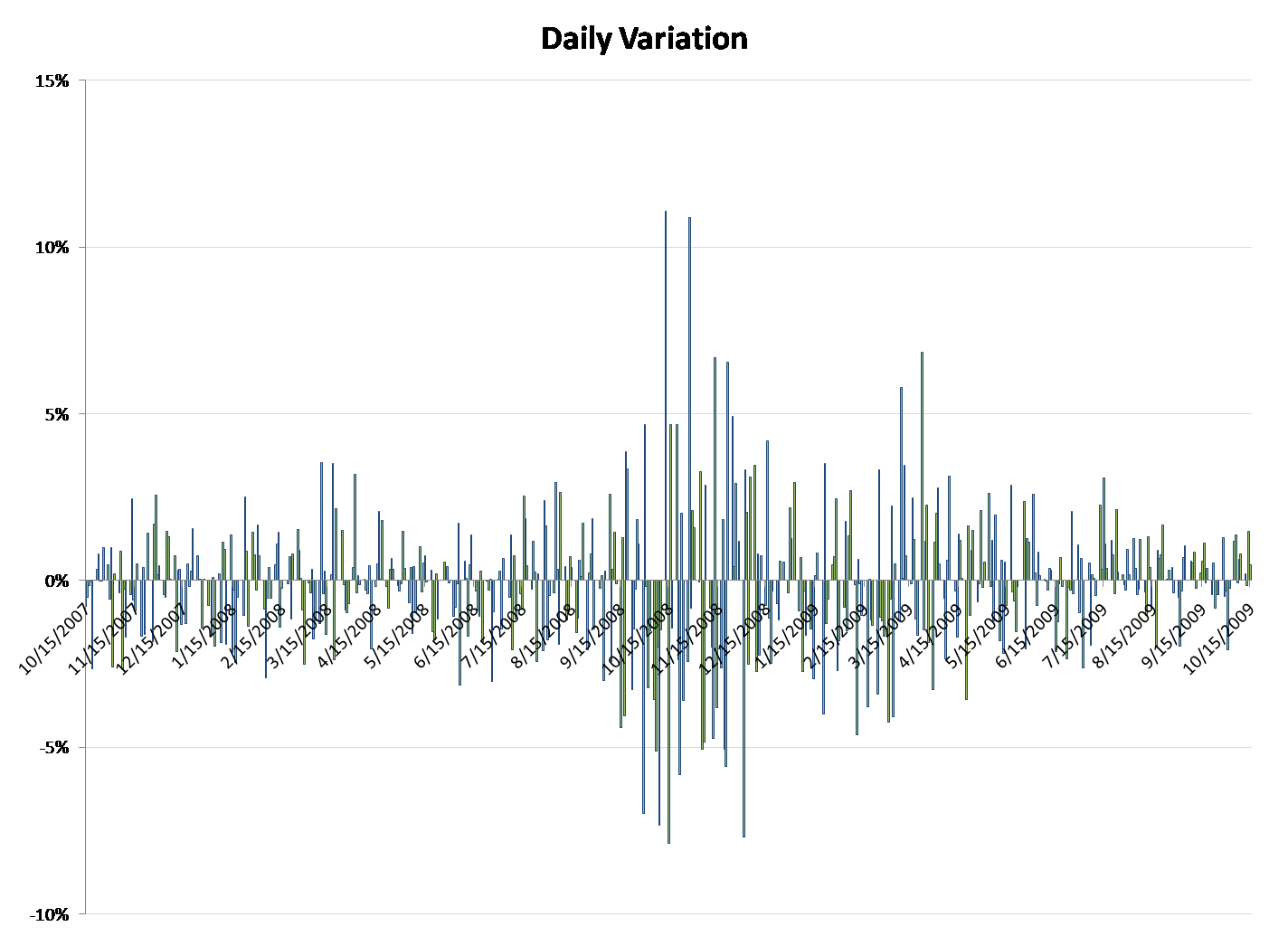 DJIA Recovery Variation