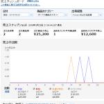 5月23日(月曜日)「メルカリ仕入amazon転売」利益日報