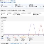 6月16日(木曜日)「メルカリ仕入amazon転売」利益日報
