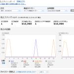 6月19日(土曜日)「メルカリ仕入amazon転売」利益日報