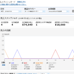 7月10日(日曜日)「メルカリ仕入amazon転売」利益日報