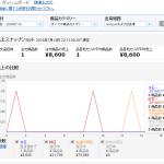 7月14日(木曜日)「メルカリ仕入amazon転売」利益日報