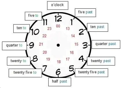 image-2-7-1-telling-the-time-in-english