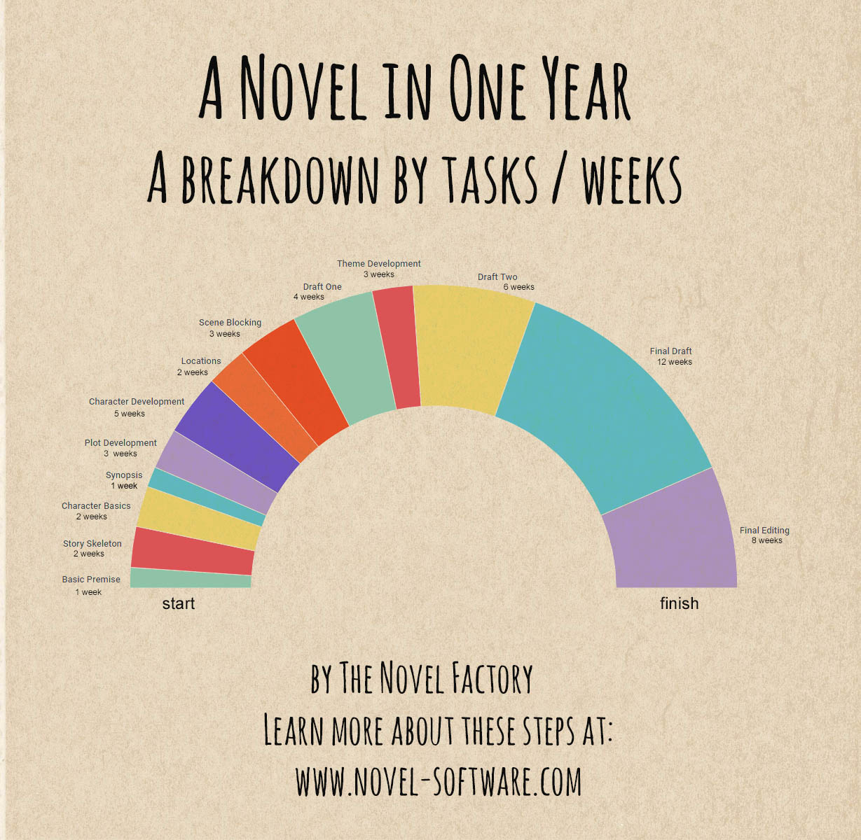 Writing A Novel In One Year Infographic