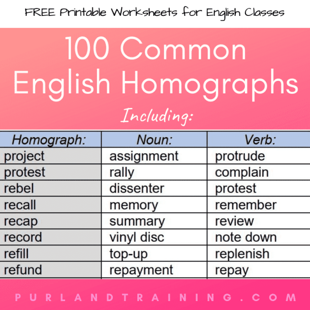 100 Common English Homographs - Reference + Gap-Fill Activity
