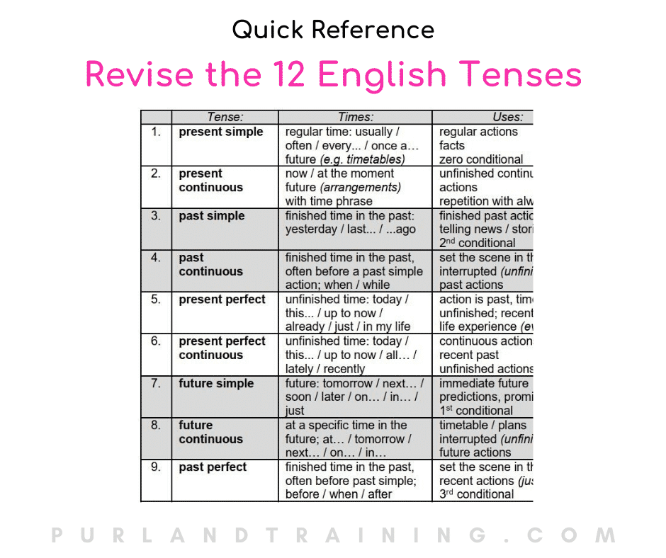 English Tenses Table