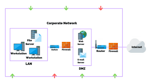 What Is A Network Vulnerability?