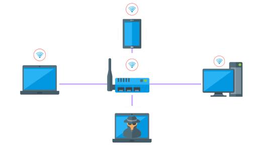 Wireless Penetration Testing - Types Of Penetration Testing
