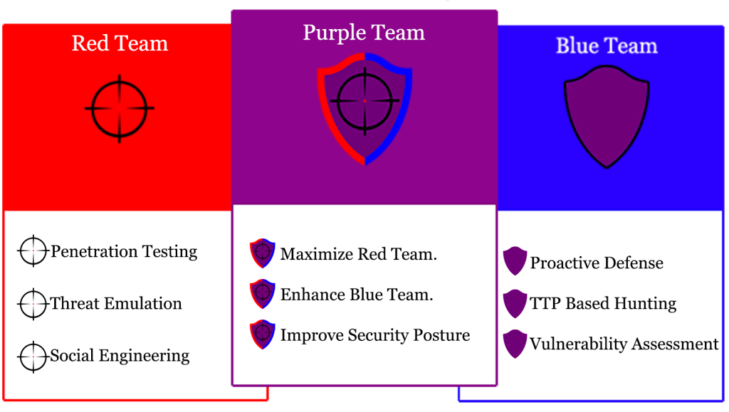 PTFM - Purple Team Field Manual is a great addition for your organization cybersecurity posture build your purple team and get this manual to help