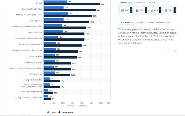 smart insights, mobile data usage